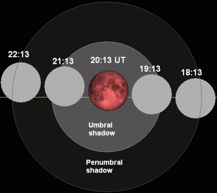 The path of the Lunar Eclipse of June 15th, 2011. Image credit: Tom Ruen/Wikipedia.