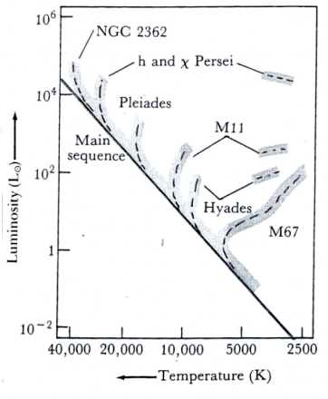 Fig. 8 :HRD, indicating the turnoff point of several star clusters. At those points the most massive stars leave the main sequence for the red-gainst region.