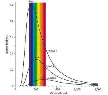 Figure 6 - Blackbody radiation curves.