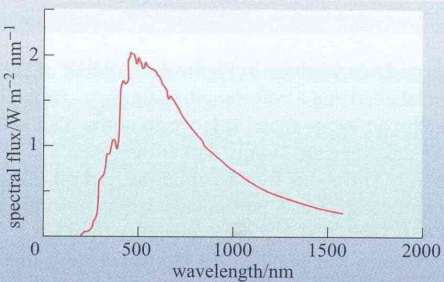 Figure 7 - Spectral flux of Sun's radiation.