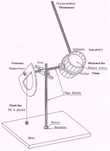 Figure 13 - Device for taking measurements.