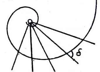 Fig. 3: Logarithmic spiral.