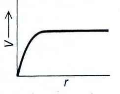 Fig. 4: Rotation curve v(r).