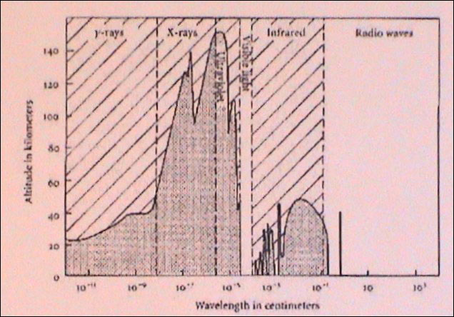 Figure 3 - Transparency of Earth's atmosphere to the diferent wavelengths (From Lang, 1995).