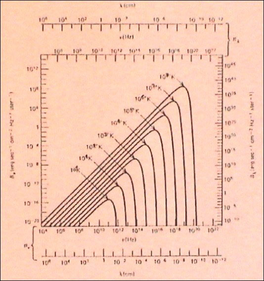 Figure 4 - Planck curves at diferent temperatures (adapted from Rybicki Lightman, 1979)