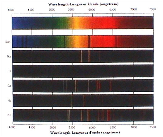 Figure 9 - Low resolution spectrum of continuous emission spectrum, sunlight and several emission spectrum of elements (From Zeilig, 1997).